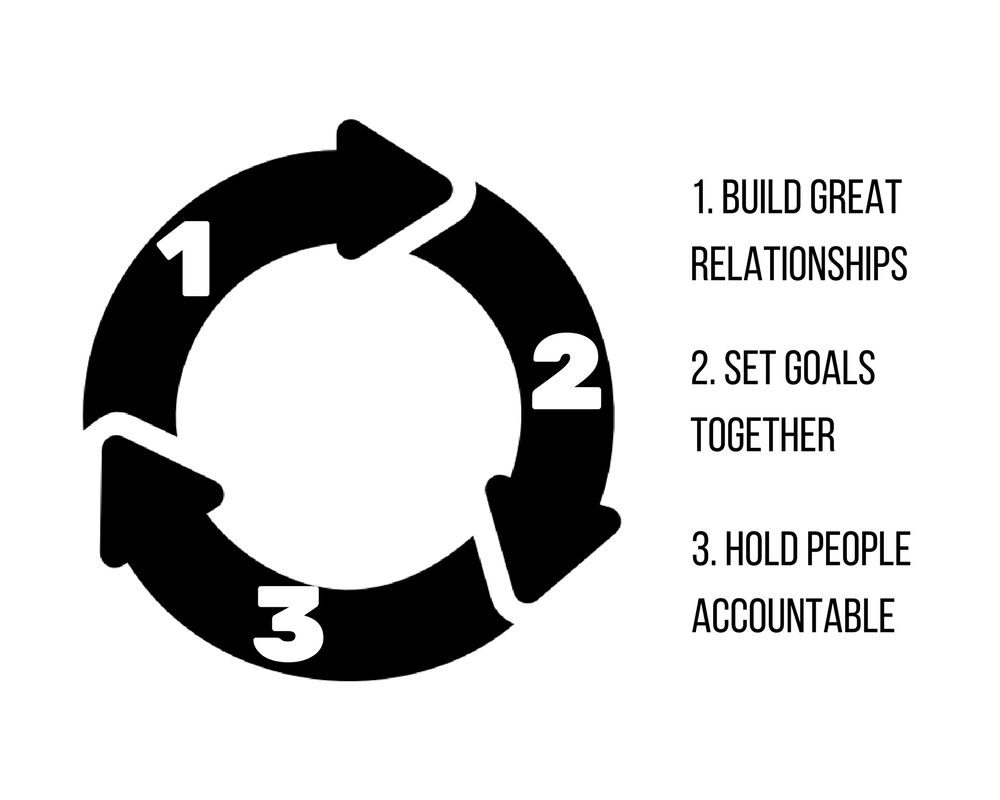Build great relationships